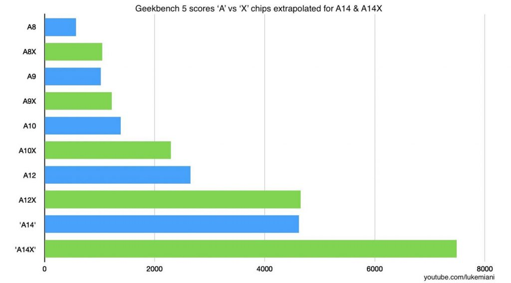 Estimation des performances de l'A14X Bionic d'Apple sous le benchmark GeekBench 5