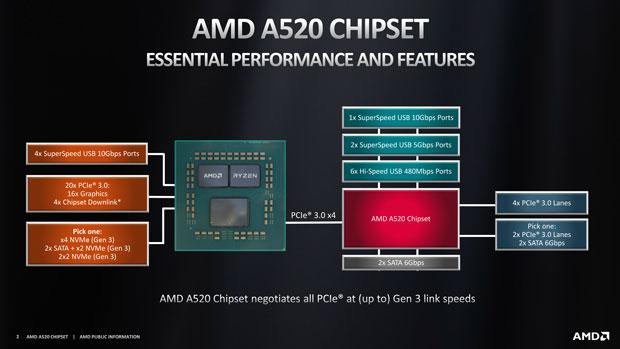 Chipset A520
