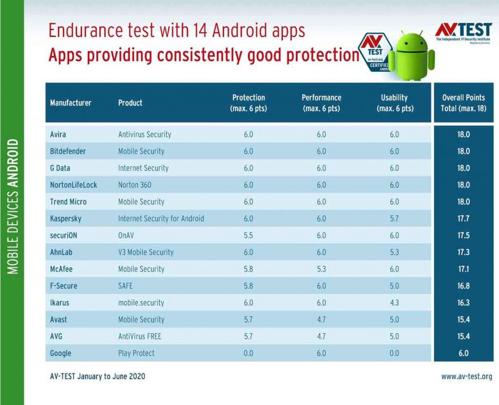 Android et la sécurité - quel est le meilleur Antivirus ? - AV Test juillet 2020