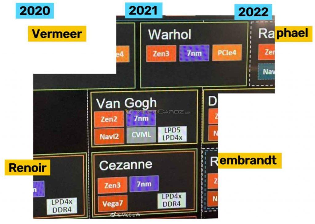 Processeur AMD Ryzen - Feuille de route 2020 à 2022