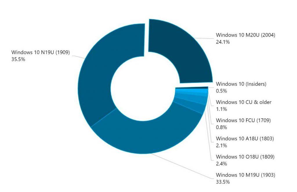 Windows 10 - Parts de marché des différentes versions (AdDuplex)