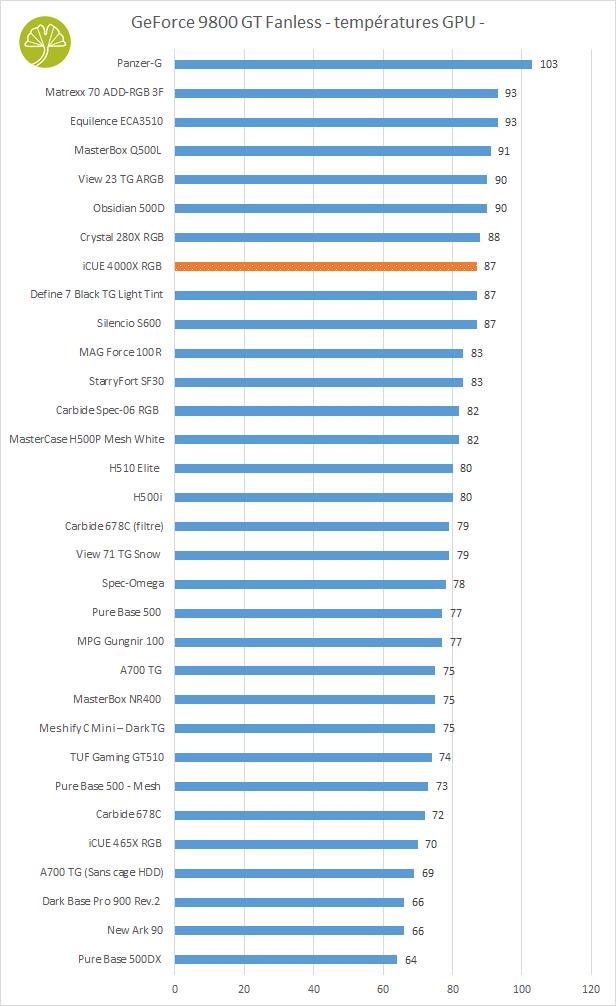iCUE 4000X RGB - Performances de refroidissement