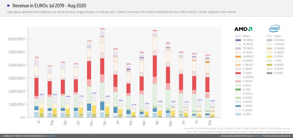 Mindfactory – ventes de processeur Intel et AMD en aout 2020 sur le marché DIY.