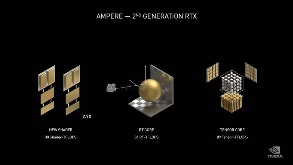 Architecture GPU Ampere - RTX de 2ème génération