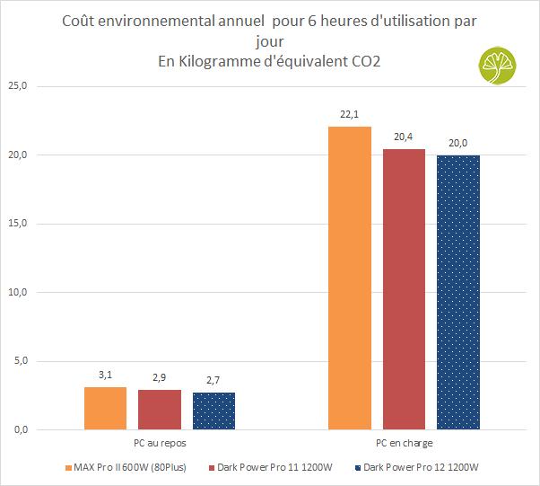 Alimentation Dark Power Pro 12 1200W de Be Quiet - Empreinte carbone de fonctionnement
