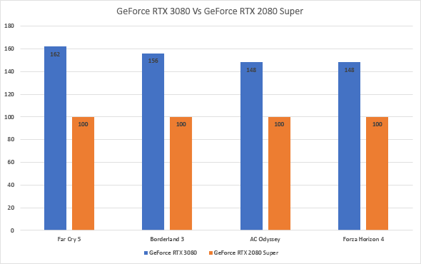 GeForce RTX 3080 - performances en 4K contre la GeForce RTX 2080 S