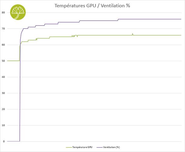 GeForce RTX 3090 Eagle OC 24G - Performance de refroidissement