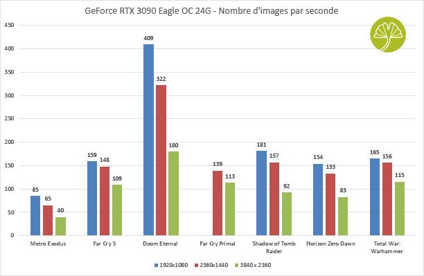 GeForce RTX 3090 Eagle OC 24G - Framerate dans plusieurs jeux