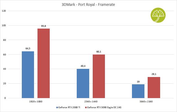 GeForce RTX 3090 Eagle OC 24G - Port Royal sous 3DMark