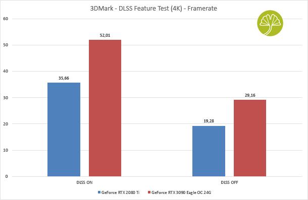 GeForce RTX 3090 Eagle OC 24G - DLSS Features Test sous 3DMark