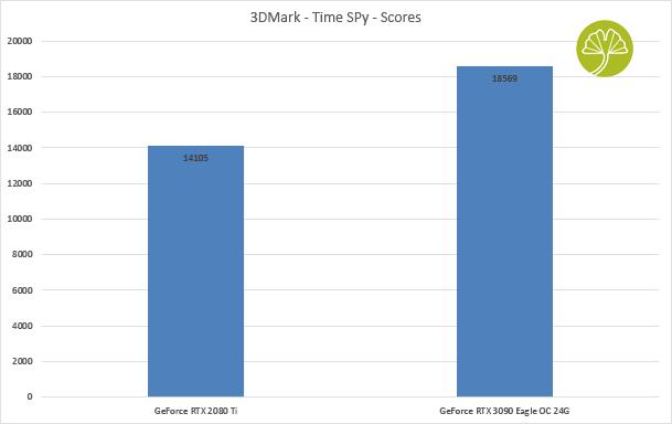 GeForce RTX 3090 Eagle OC 24G - Time Spy sous 3DMark