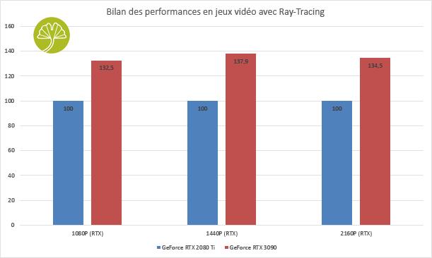 GeForce RTX 3090 Eagle OC 24G -Bilan des performances avec RTX et DLSS