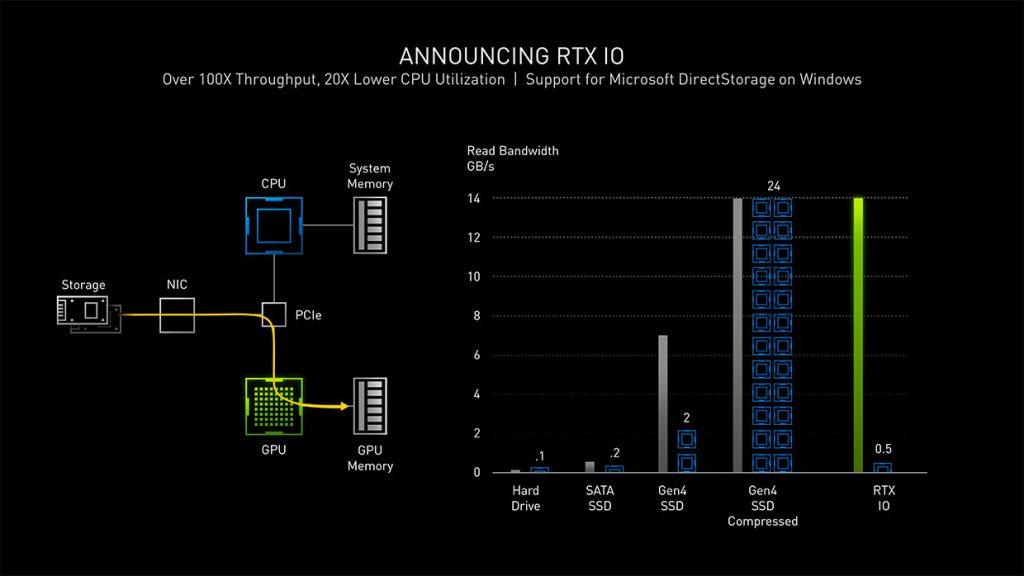Ampere - Présentation de Nvidia