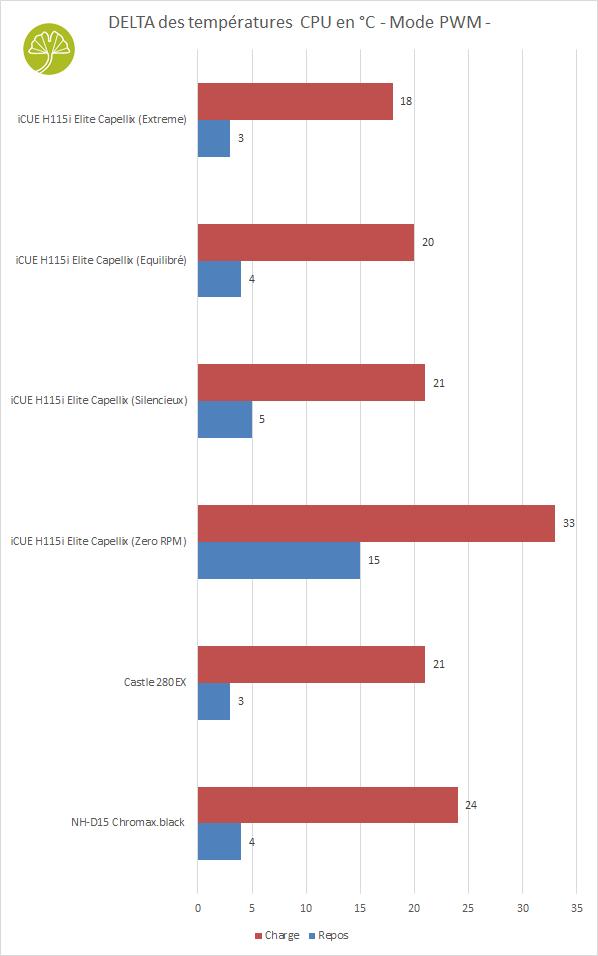 iCUE H115i Elite Capellix de Corsair - Performances de refroidissement en PWM