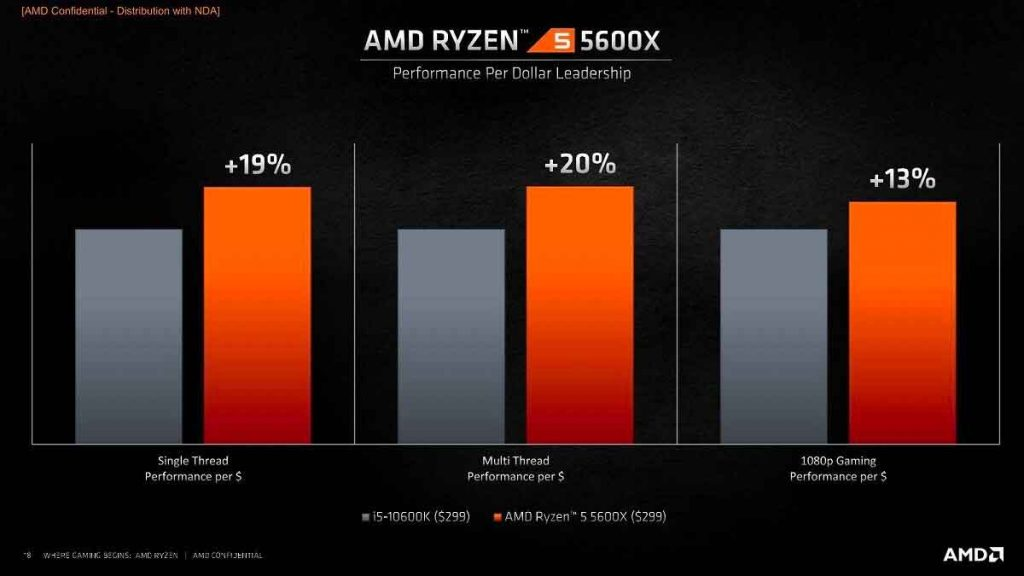 Ryzen 5 5600X – Performance face au Core i5-10600K