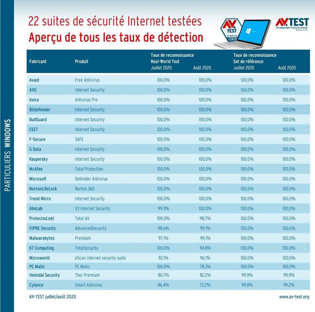 Test : 22 suites de sécurité Internet pour Windows 10 - AV-Test (période juillet et aout 2020)