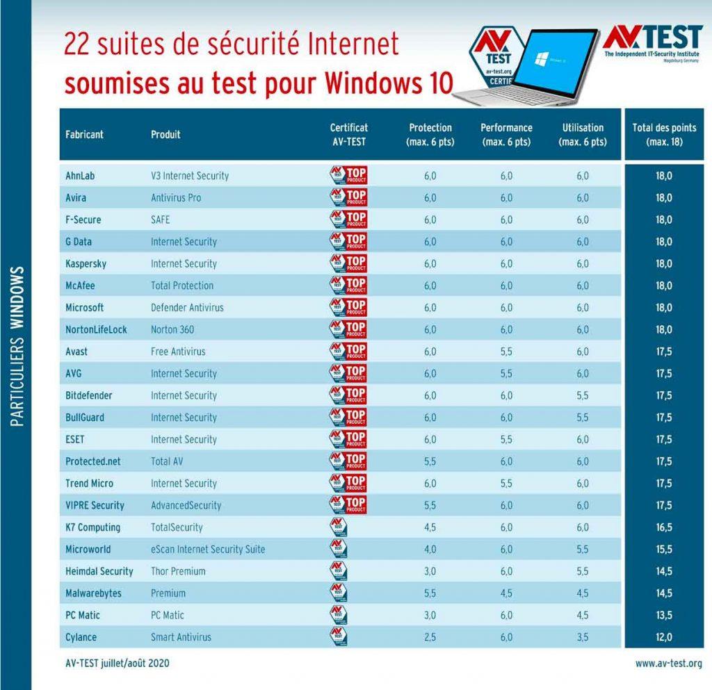 Test: 22 suites de sécurité Internet pour Windows 10 - AV-Test (période juillet et août 2020)