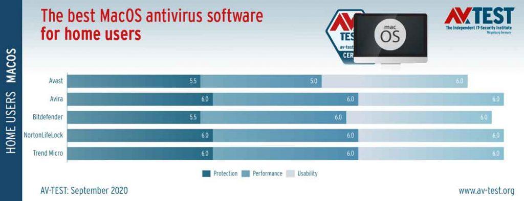 The best macOS Antivirus – aout et septembre 2020 – AV-Test