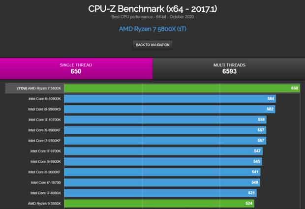 Ryzen 7 5800X sous CPU-Z