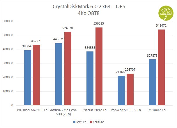 SSD Corsair MP400 2 To - CrystalDiskMark 6,02 x64 Scores IOPS