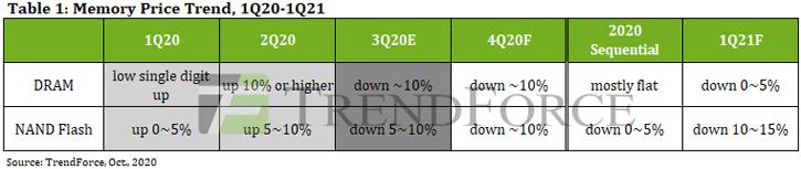 TrendForce – prévision autour des prix de la DRAM et de la NAND Flash au quatrième trimestre 2020