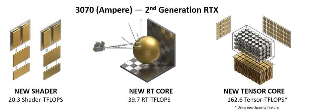 RT Core 2 gen