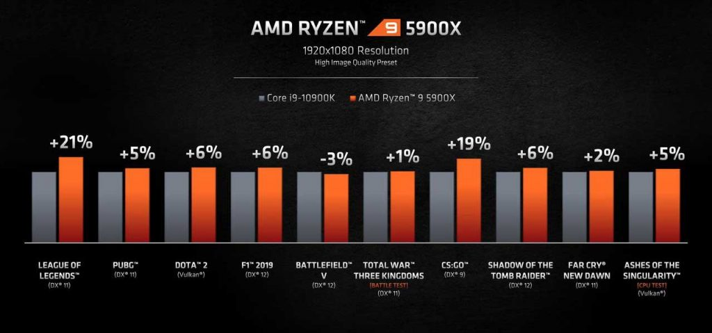 Performance du Ryzen 5900X en gaming
