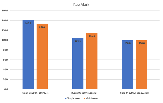 Ryzen 9 5950X, performances sous Passmark