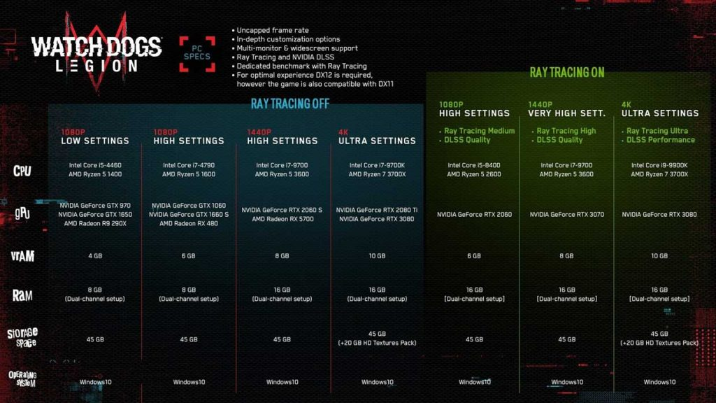 Watch Dogs: Legion - les recommandations matérielles sur PC