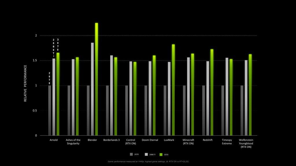 Performance de la GeForce RTX 3070 Vs la GeForce RTX 2070 et la RTX 2080 Ti