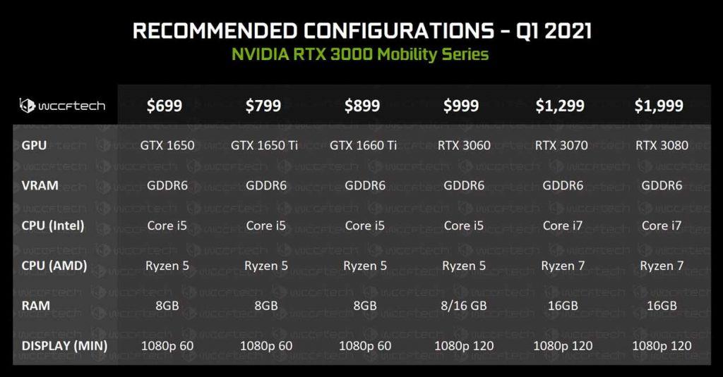 Ampere Mobile - PC portables entre 999 et 1999 $