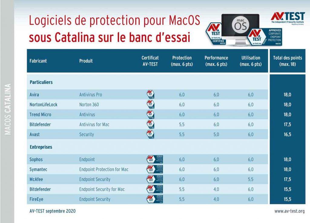 Etude AV-Test – Logiciels de protection et solutions sous macOS Catalina (Septembre 2020)