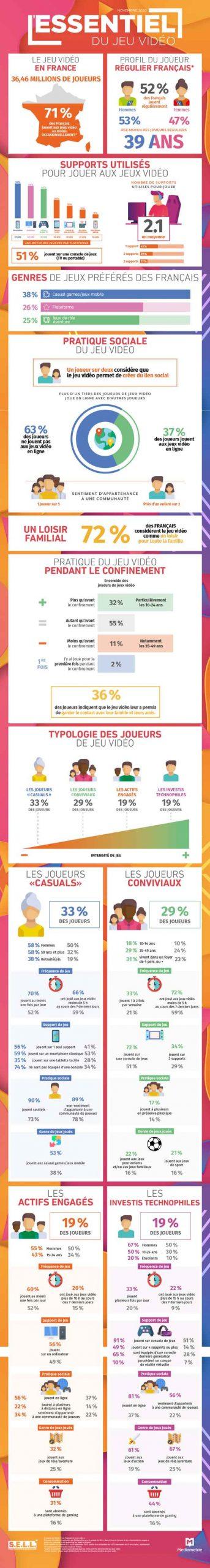 nfographie « les Français et le jeu Video » du Syndicat des Éditeurs de Logiciels de Loisirs (SELL)