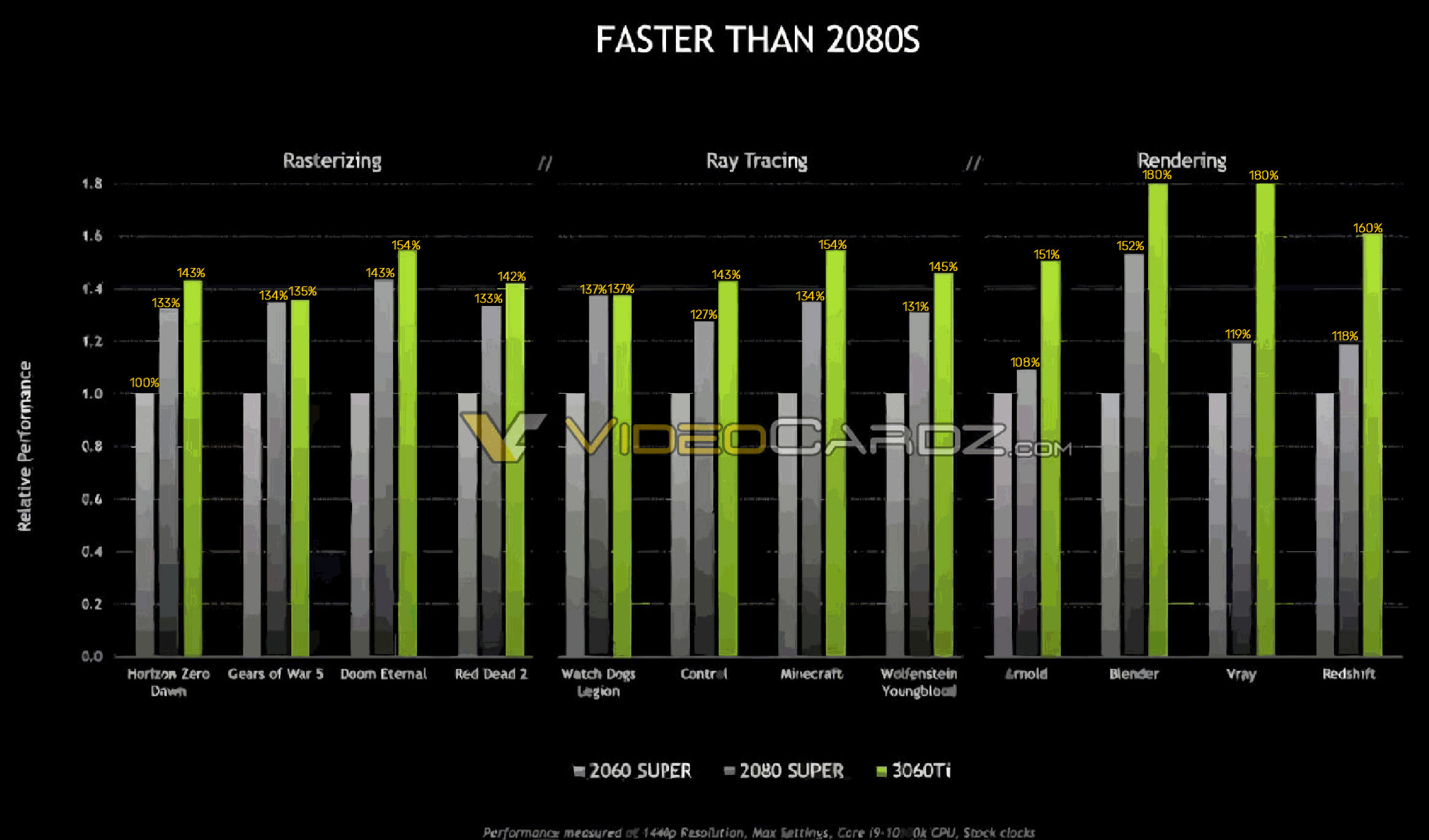 GeForce RTX 3060 Ti Vs GeForce RTX 3080 Super