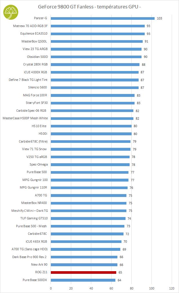 ROG Z11 d'Asus - Performance de refroidissement