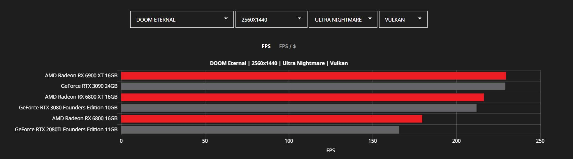 Radeon RX 6000 series Vs GeForce RTX 30 series