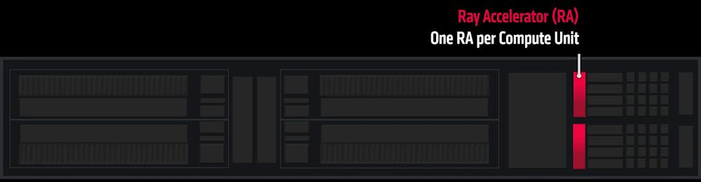 Radeon RX 6000 et ses RA