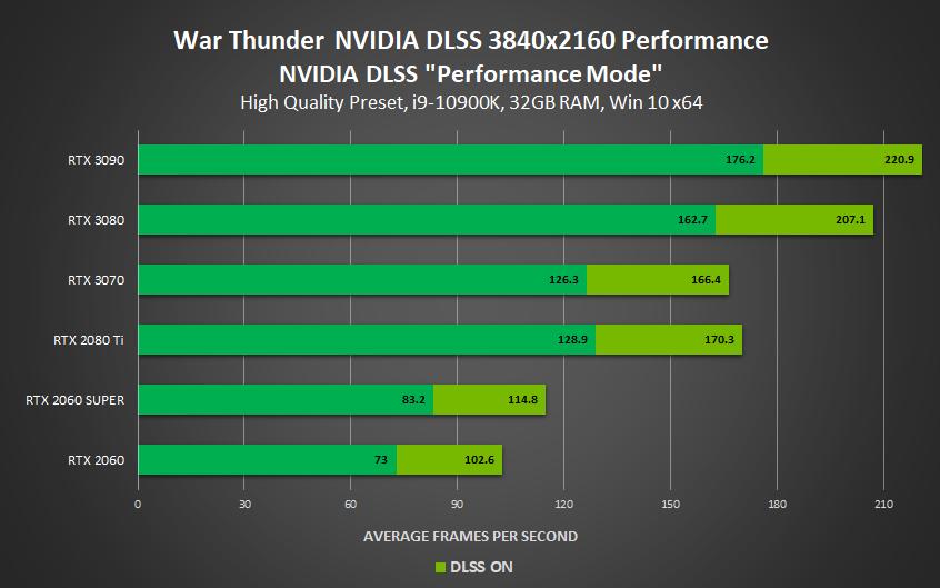Technologie DLSS, Gains dans War Thunder