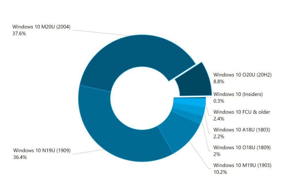 Windows 10 – Pats de marché des différences versions selon AdDuplex