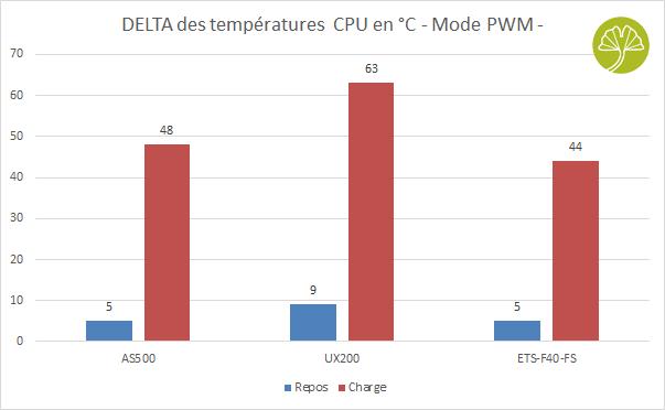 ETS-F40-FS d'Enermax - Performance de refroidissement en PWM