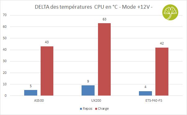 ETS-F40-FS d'Enermax - Performance de refroidissement en +12V