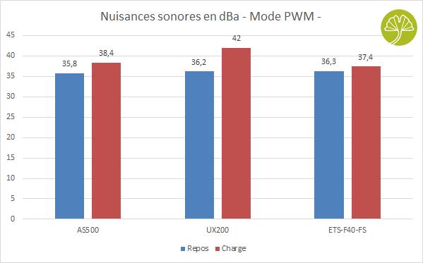 ETS-F40-FS d'Enermax - Nuisances sonores en PWM