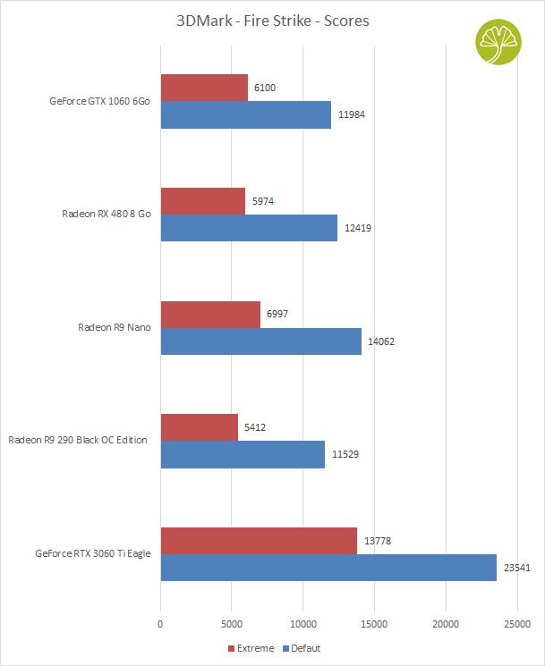 GeForce GTX 1060 6 Go Founders Edition de Nvidia - Performance sous 3DMark Fire Strike