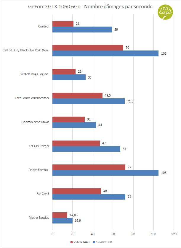 GeForce GTX 1060 6 Go Founders Edition de Nvidia - Framerate sous différents jeux