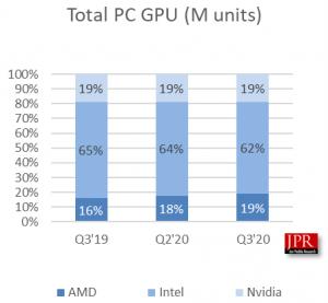 étude de l'institut Jon Peddie Research concernant les expéditions de GPU pour le troisième trimestre 2020