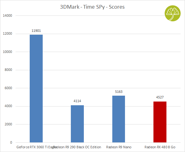 La Radeon RX 480 8 Go - Performance sous 3DMark Time Spy