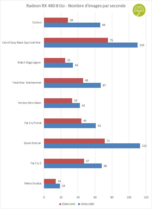 La Radeon RX 480 8 Go - framerate sous différents jeux