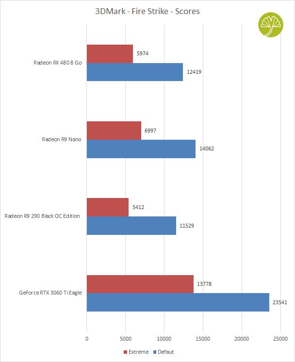 La Radeon RX 480 8 Go - Performance sous 3DMark Fire Strike