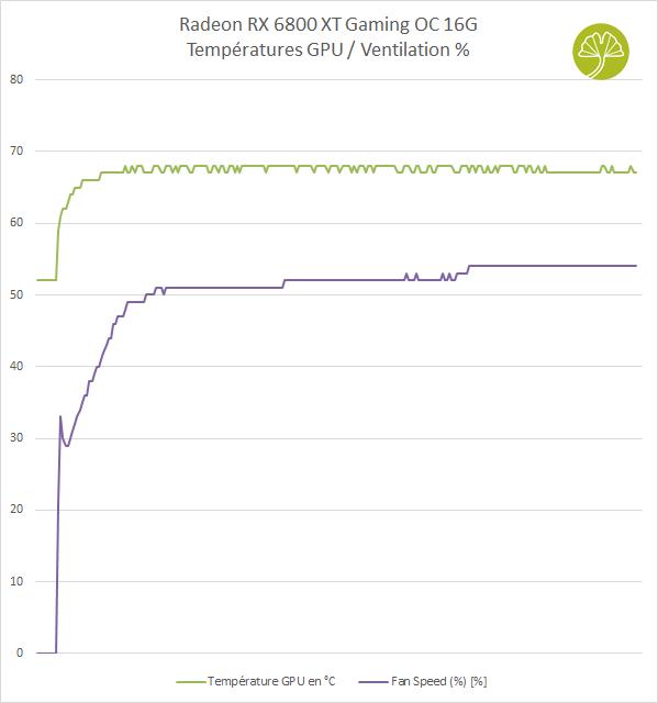 Radeon RX 6800 XT Gaming OC 16G - Températures GPU