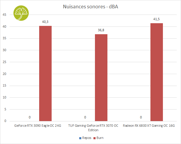 Radeon RX 6800 XT Gaming OC 16G - Nuisances sonores